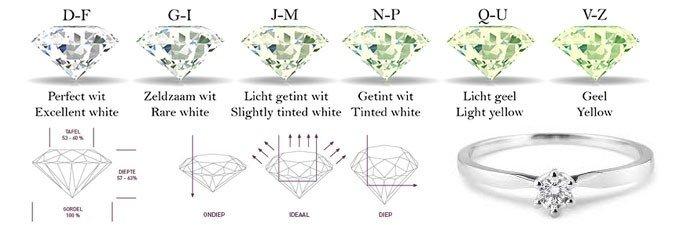 Kwaliteit van een diamant