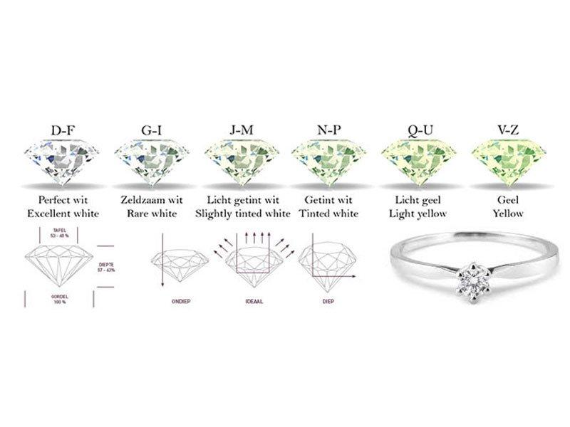 Wat bepaalt de kwaliteit van een diamant